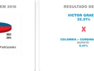 Com 32% de participação Victor Graeff supera cidade colombiana no Dia do Desafio