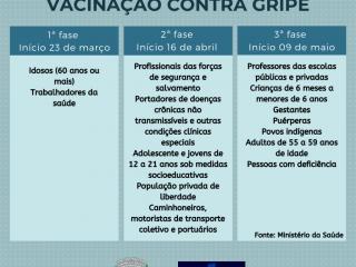 Confira o calendário de vacinação contra gripe