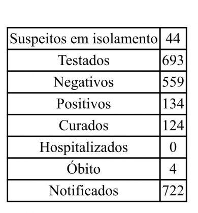 Boletim epidemiológico – 30/12