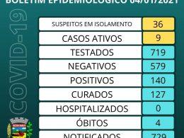 Boletim Epidemiológico – 04/01/2021