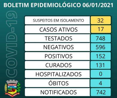 BOLETIM EPIDEMIOLÓGICO – 06/01/2021